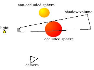 Tutorial - Stenciled Shadow Volumes in OpenGL - Josh Beam's Website